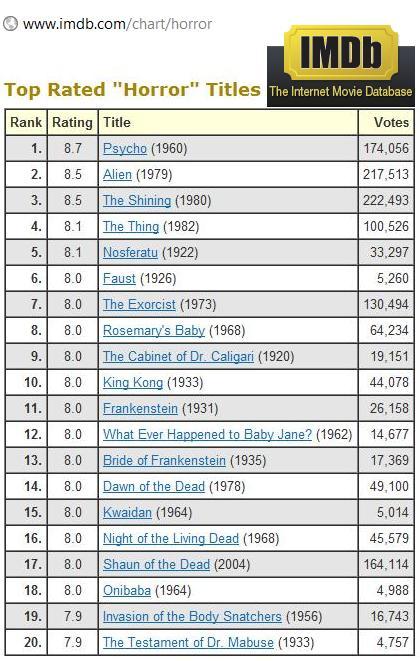 Top rated horror titles on IMDb | Media Studies